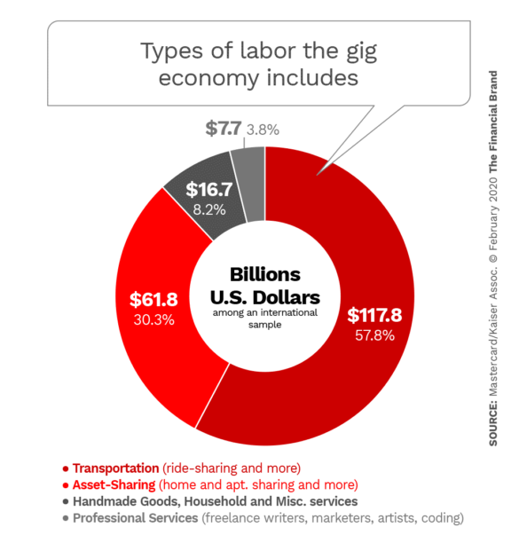Types of labor the gig economy includes