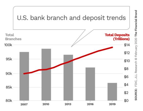 United State bank branch and deposit trends