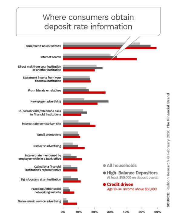 where consumers seek deposit rate information
