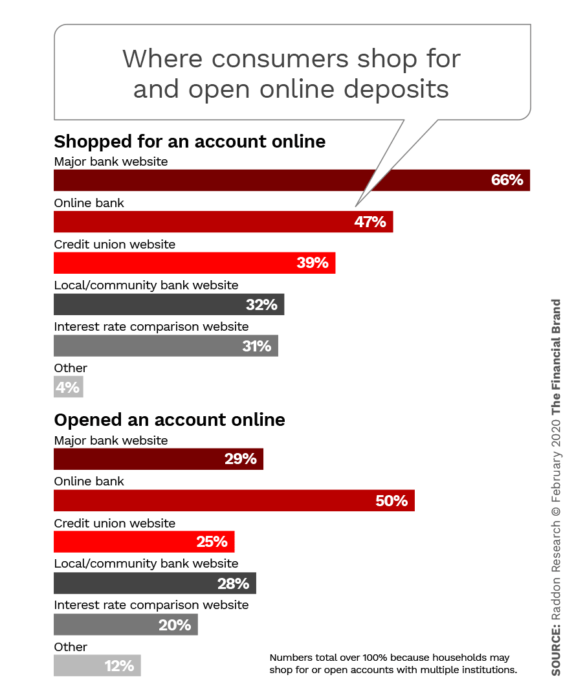 Where consumers shop for and open online deposits