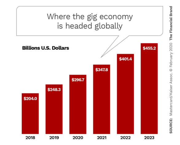 Where the gig economy is headed globally