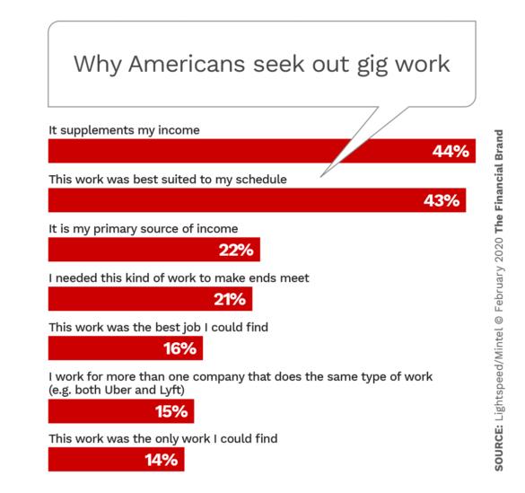 Why Americans seek out gig work
