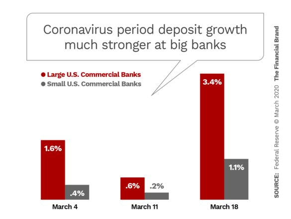 Coronavirus period deposit growth much stronger at big banks
