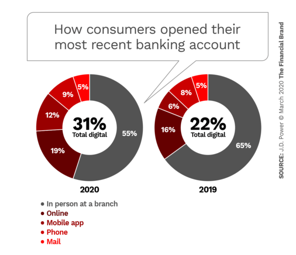 How consumers opened their most recent banking account