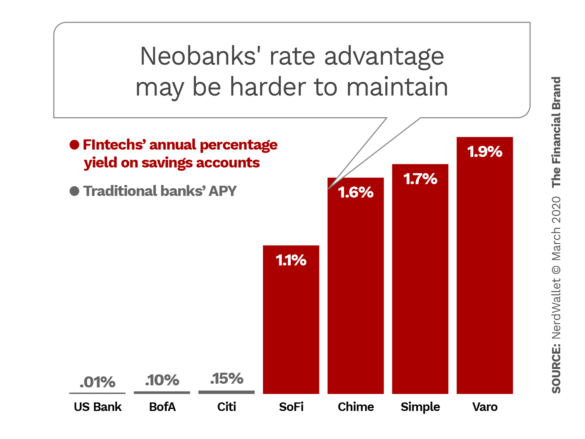 Neobanks' rate advantage may be harder to maintain