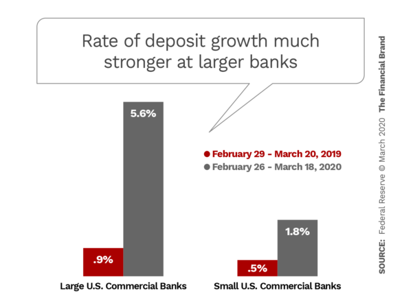 Rate of deposit growth much stronger at larger banks