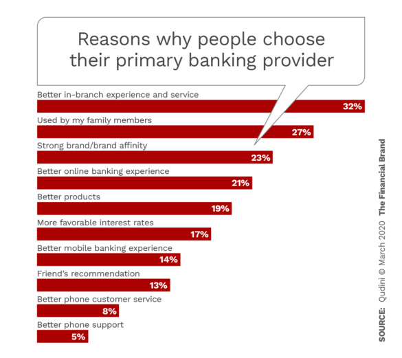 Reasons why people choose their primiary banking providers