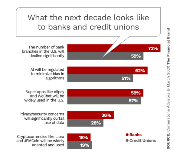 What the next decade looks like to banks and credit unions
