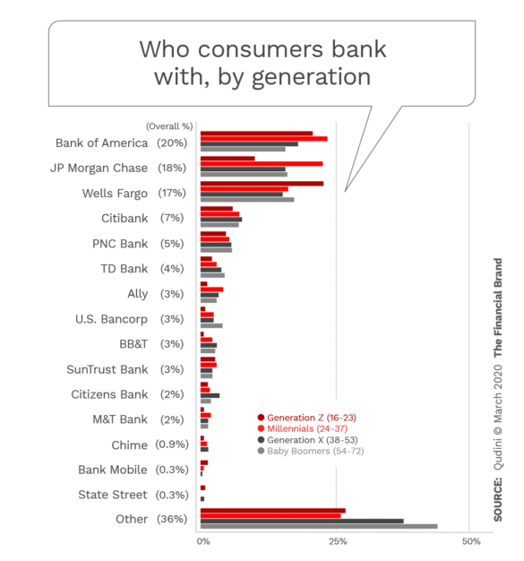 Who consumers bank with by generation
