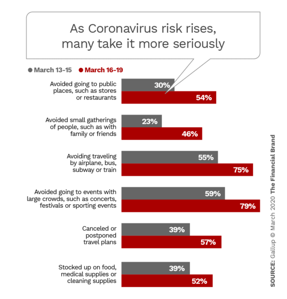 As Cononavirus risk rises many take it more seriously