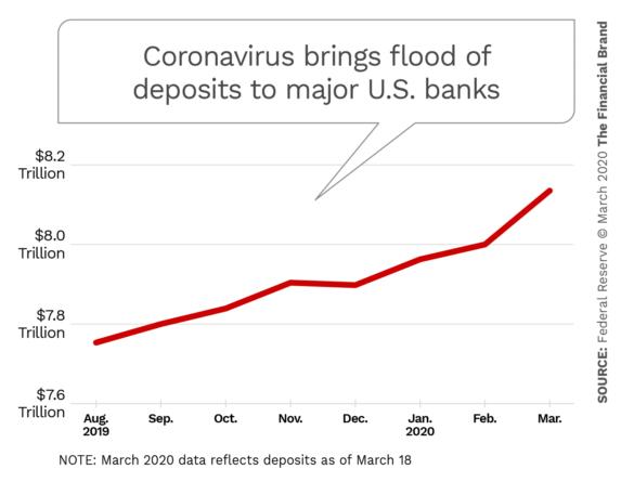 Coronavirus brings flood of deposits to major U.S. banks
