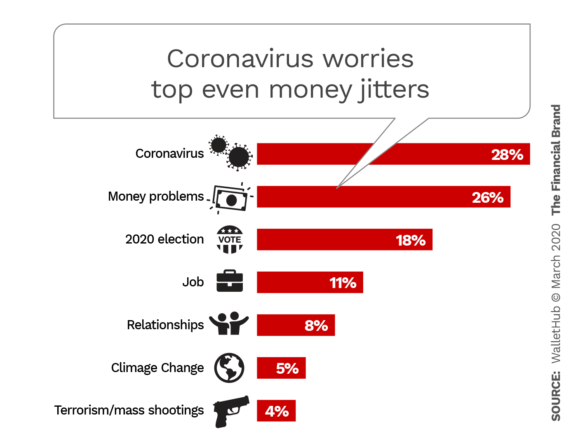 Coronavirus worries top even money jitters