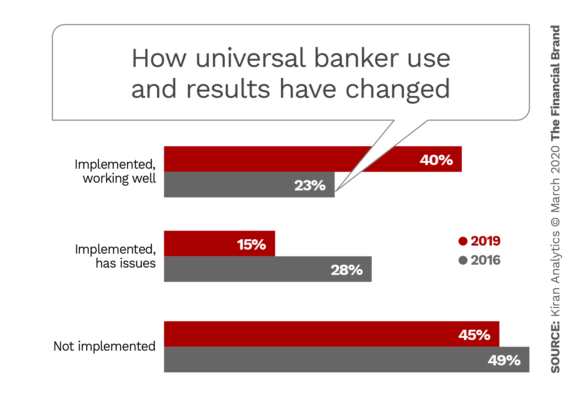 How universal banker use and results have changed