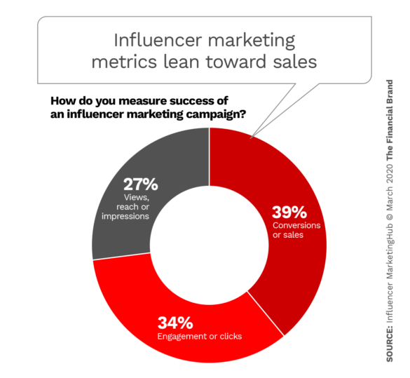 Influencer marketing metrics lean toward sales