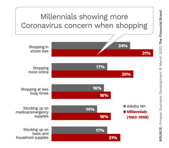 Millennials showing more Coronavirus concern when shopping