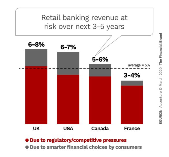 Retail banking revenue at risk over next 3 to 5 years