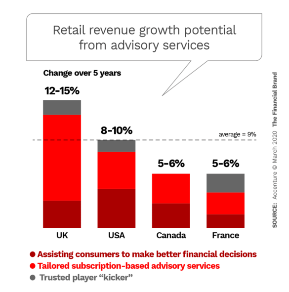 Retail revenue growth potential from advisory services