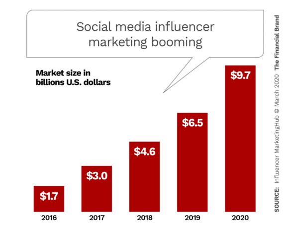 Social media influencer marketing booming