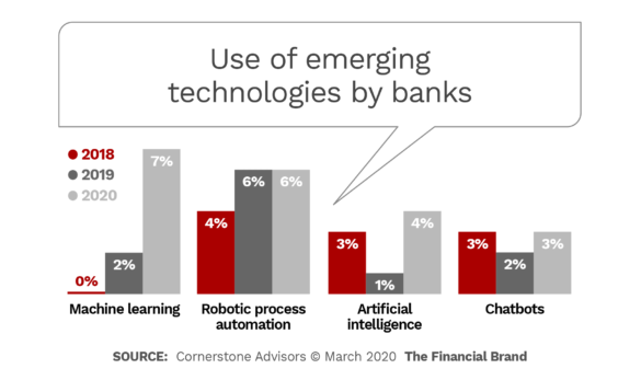 Use of emerging technologies by banks