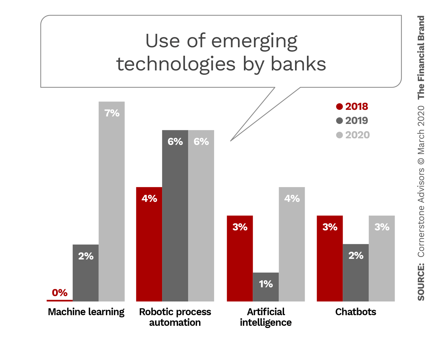 New Tech Platforms Hold the Key to Retail Banking's Future