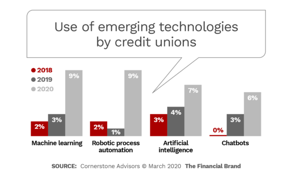 Use of emerging technologies by credit unions
