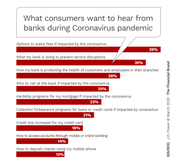 What consumers want to hear from banks during Coronavirus pandemic