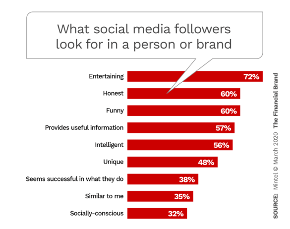 What social media followers look for in a person or brand