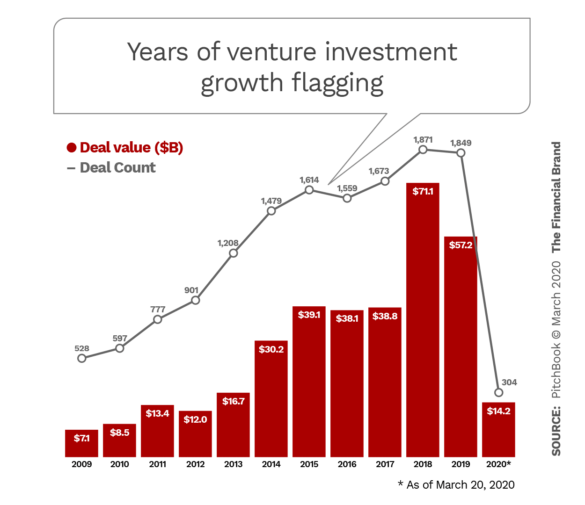 Years of venture investment growth flagging