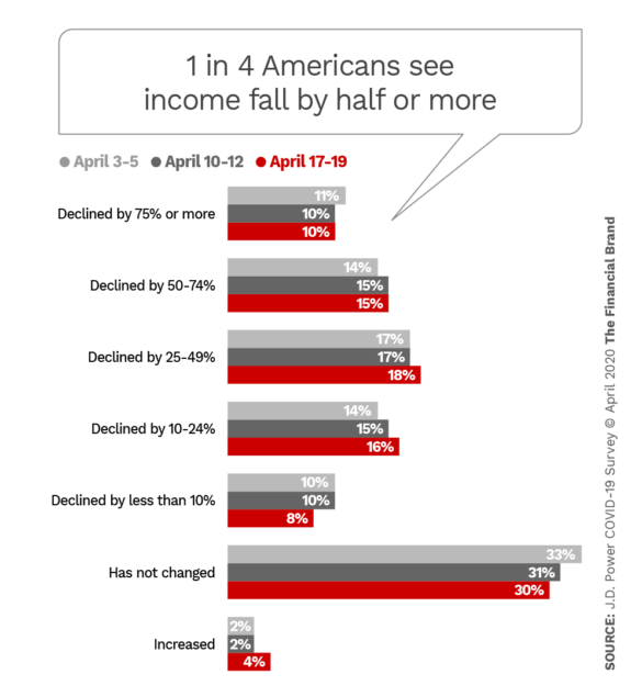 1 in 4 Americans see income fall by half or more
