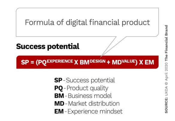 Formula of digital financial product