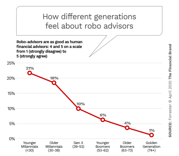 How different generations feel about robo advisors