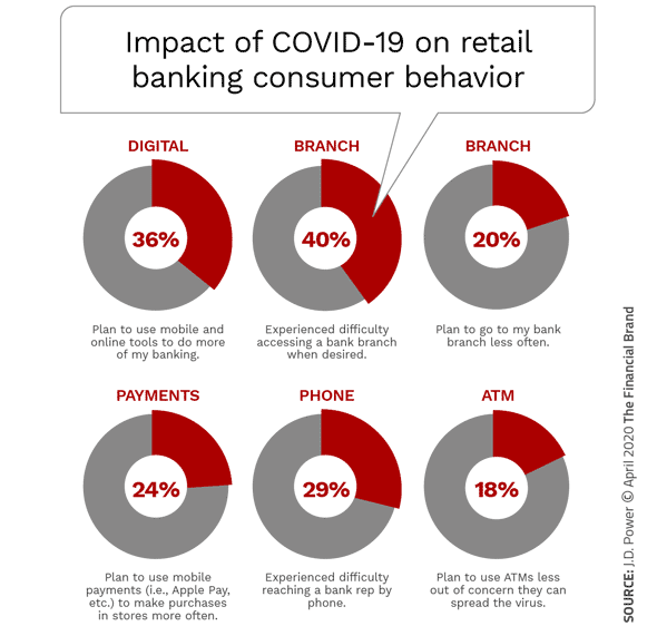 Big Banks Benefit Most From COVID-19 Digital Shifts