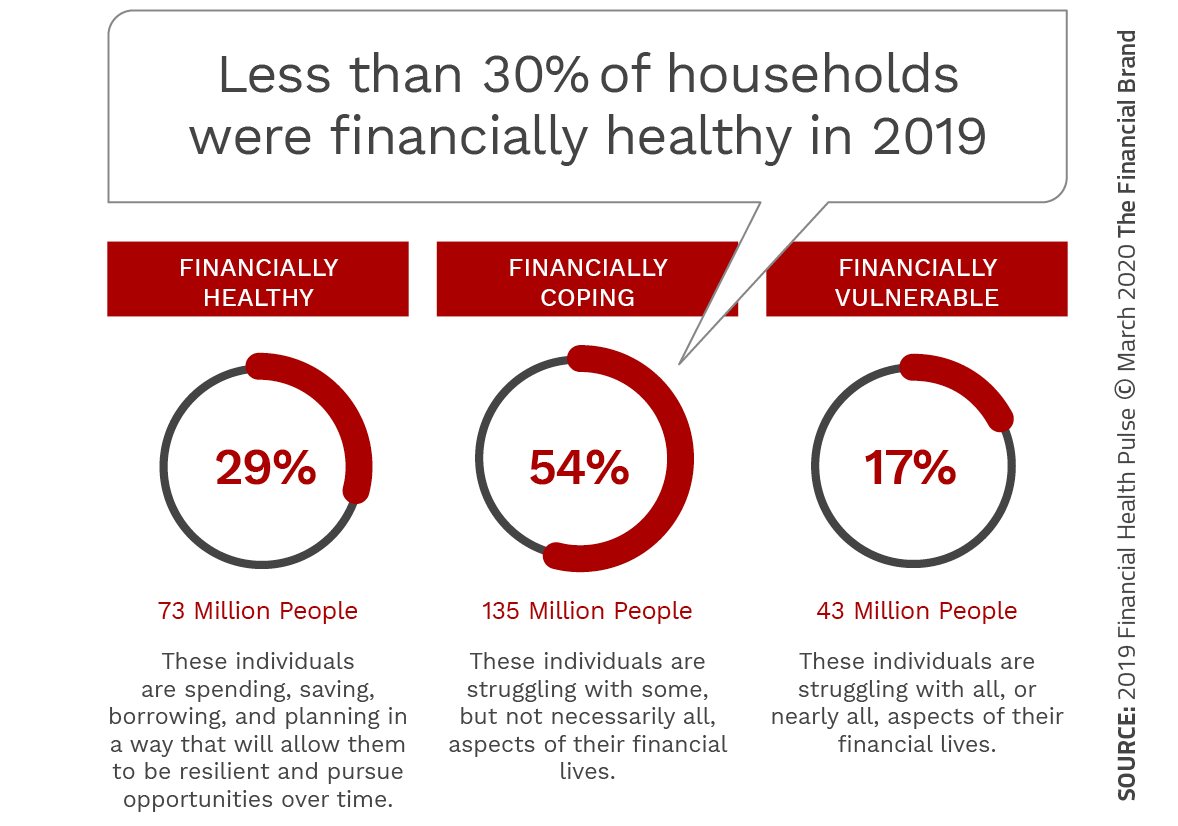 COVID-19 Highlights Need for Banking to Focus on Financial Wellness