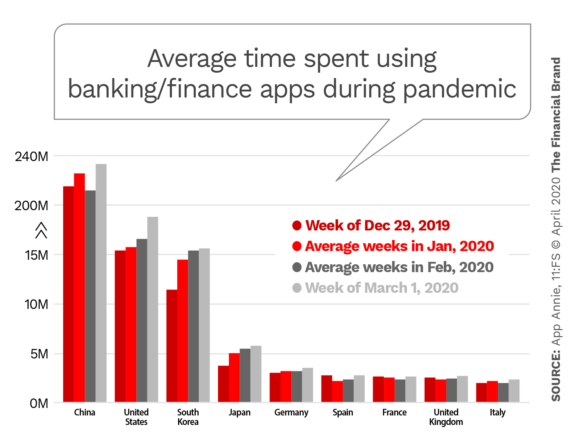 Average time spent using banking finance apps during pandemic