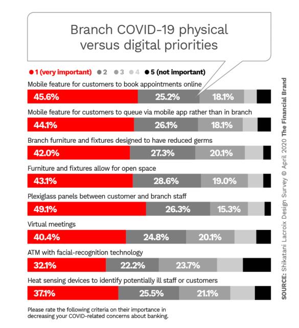 Branch COVID-19 physical versus digital priorities