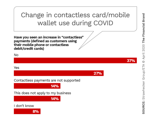 Change in contactless card mobile wallet use during COVID