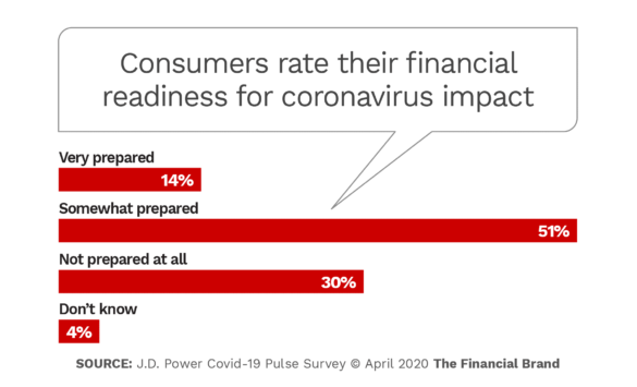 Consumers rate their financial readiness for coronavirus impact