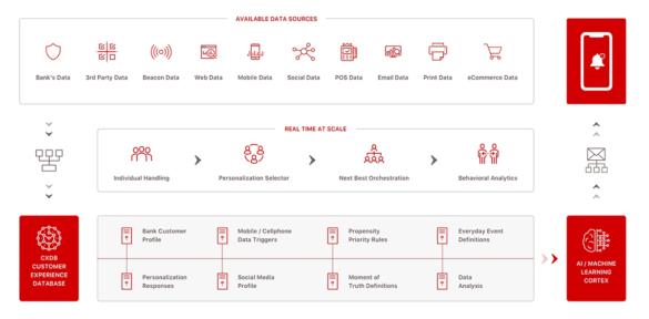 CXDB personalization graphic