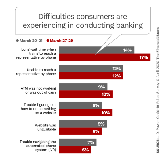 Difficulties consumers are experiencing in conducting banking