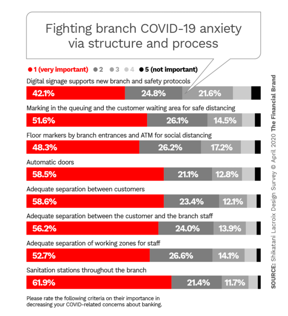 Fighting branch COVID-19 anxiety via structure and process