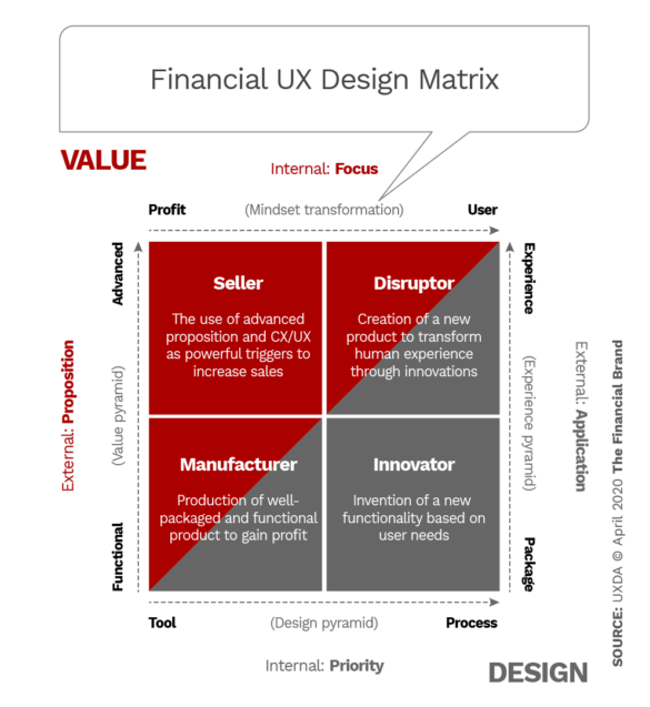 Financial UX design matrix
