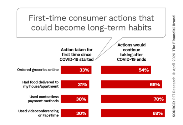 First-time consumer actions that could become long-term habits