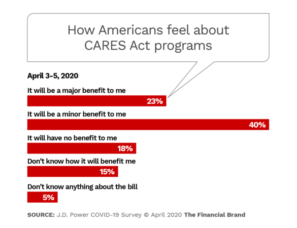 How Americans feel about CARES Act programs
