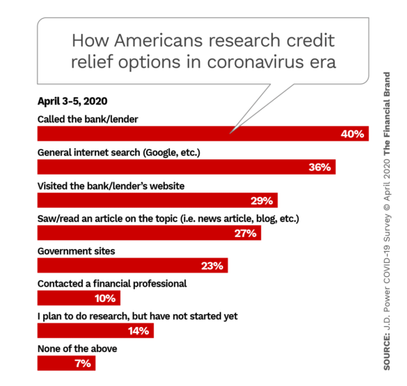 How Americans research credit relief options in Coronavirus era