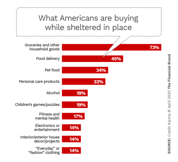 What American's are buying while sheltered in place