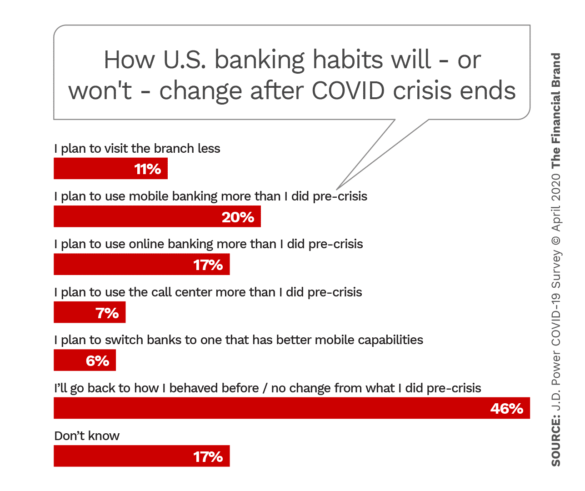 How American's banking habits will or won't change after COVID crisis ends