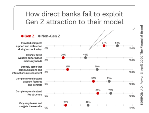 How direct banks fail to exploit Gen Z attraction to their model