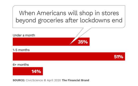 How soon Americans will shop in stores beyond groceries after lockdowns end