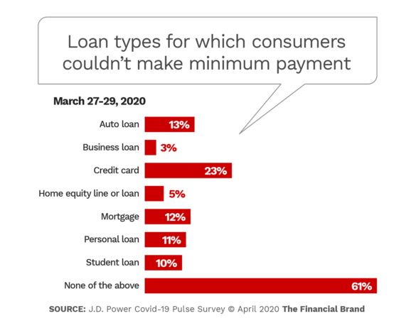 Loan types for which consumers could not make minimum payment