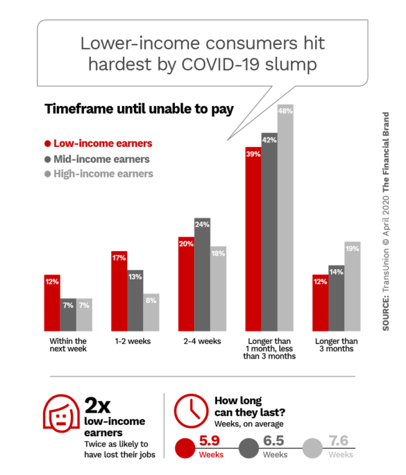 Lower-income consumers hit hardest by COVID-19 slump